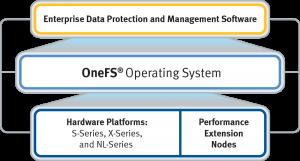 EDP-OneFS-HW