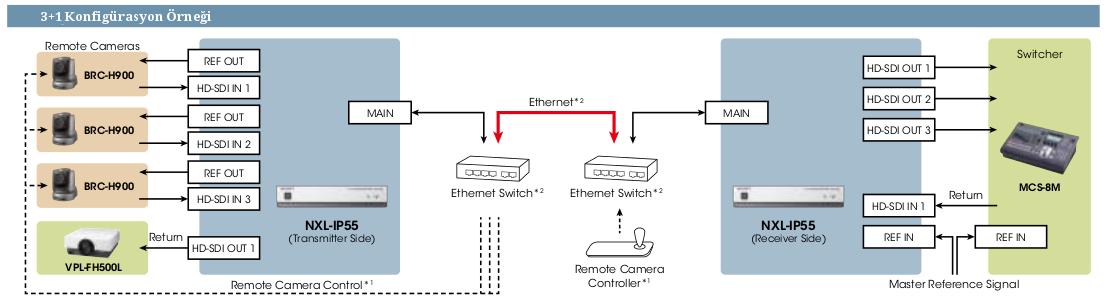Sony NXL-IP55 Konfigurasyon Ornegi